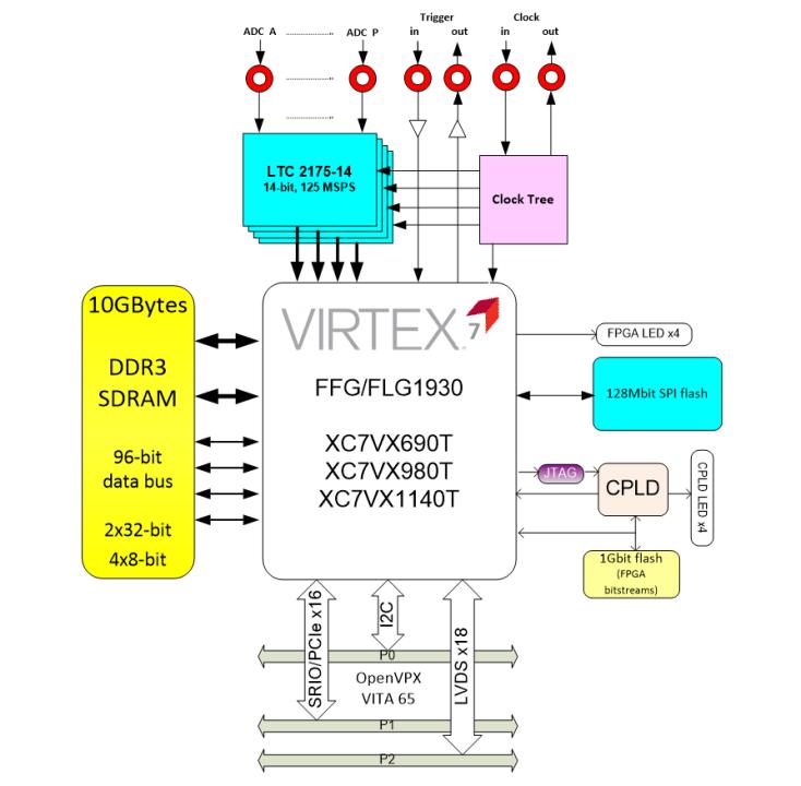 vp796 3u vpx virtex 7 with 16 a d 125msps dedicated systems rh dedicatedsystems com au Virtex-7 DSP Virtex 7 Board