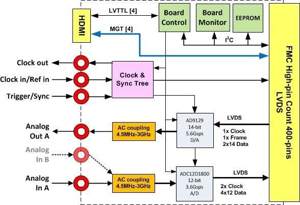 fmc160_diagram