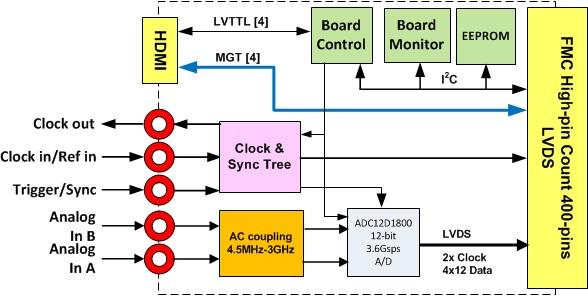 fmc161_diagram