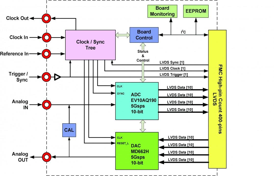 fmc170_diagram