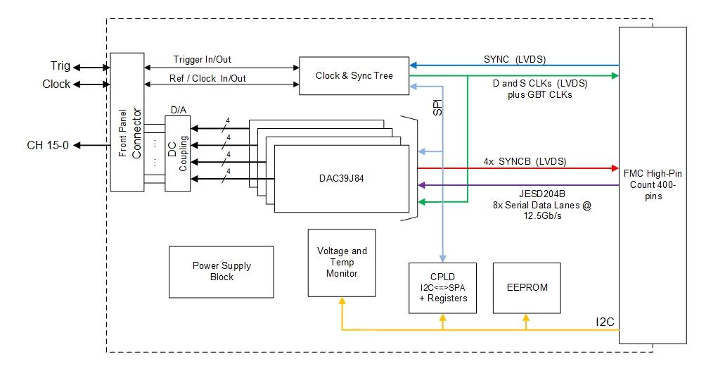 fmc216_diagram