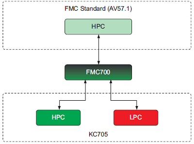 fmc700_block_diagram